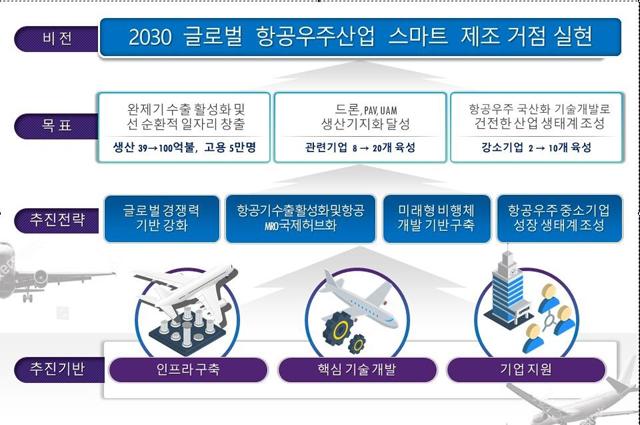 경남 항공우주산업 육성 기본계획 비전·추진전략 요약도./경남도/