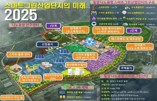 20210611-밀양 나노산단, 스마트 그린산단 공모 신청.JPG