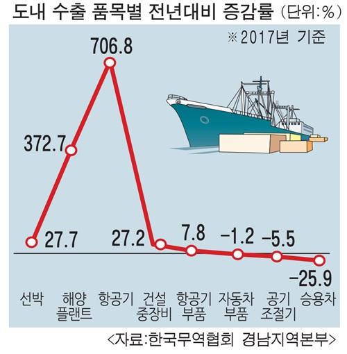 경남수출 지난해 '반짝 상승'