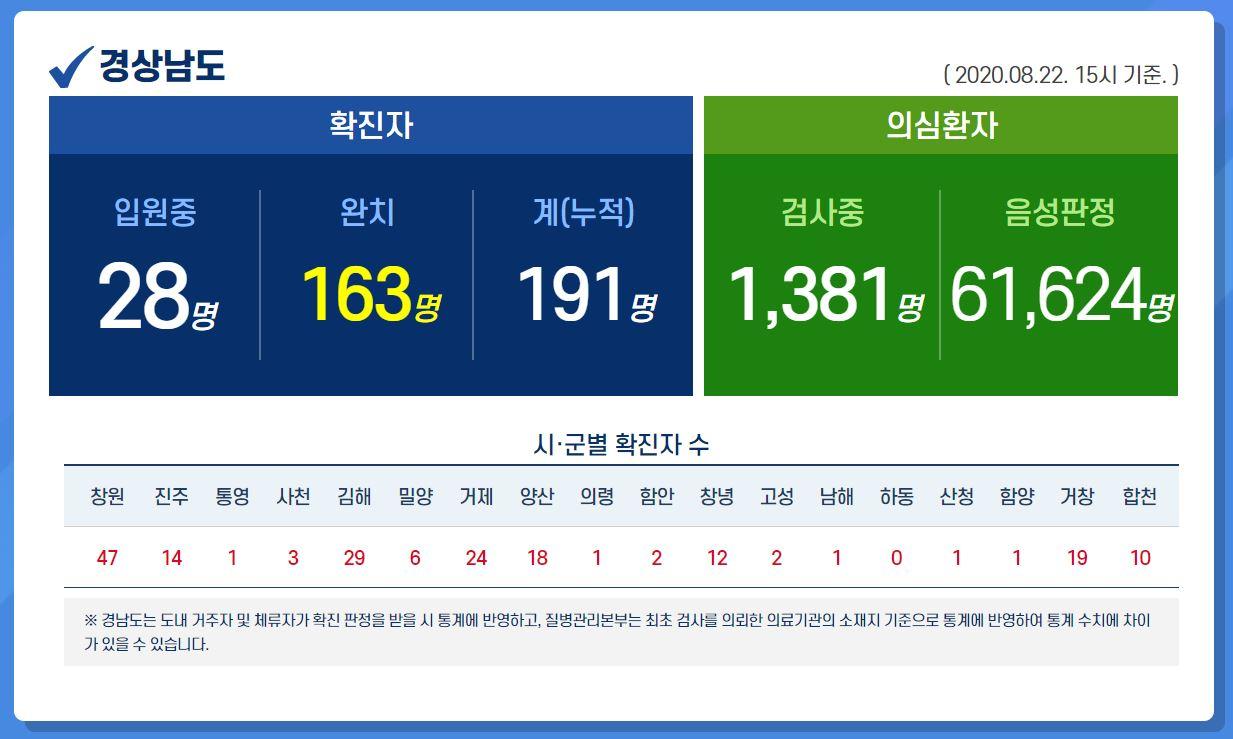 [경남 확진자 동선] 190번~199번 확진자