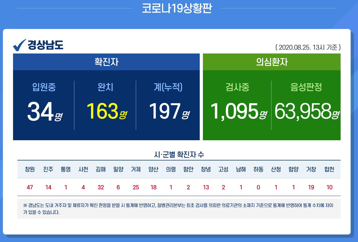[경남 확진자 동선] 200번~220번 확진자